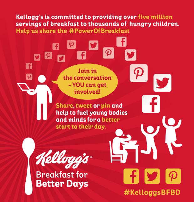 Kelloggs Infographic - Social Media